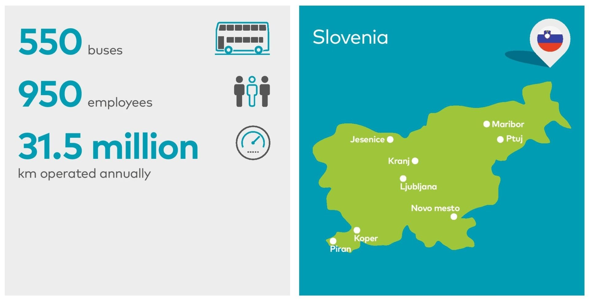 Group Arriva Slovenia is the biggest group of transport companies in Slovenia, providing passenger transport services in urban, suburban and interurban areas, as well as transport services on request and for various institutions. Also, a high market share Arriva achieves with its tourist activities.
