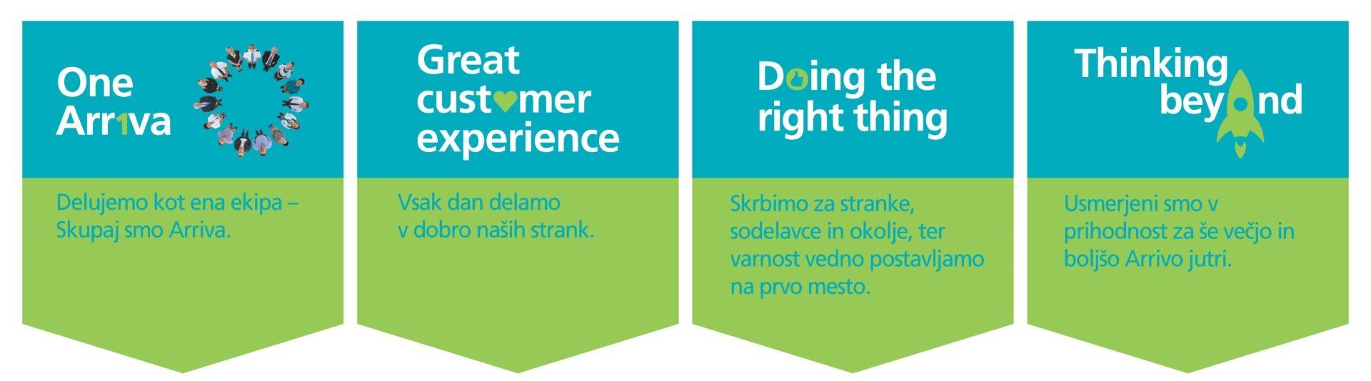 SkupinaArriva Slovenija je največja skupina avtobusnih podjetij v Sloveniji, ki opravlja transportne storitve prevoza potnikovza mestna, primestna in medmestna področja, kot tudi transportne storitvepo naročilu in za različne institucije. Prav tako visok tržni delež dosega s turistično dejavnostjo.